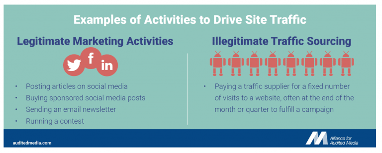 Examples of Activities to Drive Site Traffic: 1. Legitimate Marketing Activities - Posting articles on social media / Buying sponsored social media posts / Sending an email newsletter / Running a contest || 2. Illegitimate Traffic Sourcing - Paying a traffic supplier for a fixed number of visits to a website, often at the end of the month or quarter to fulfill a campaign.
