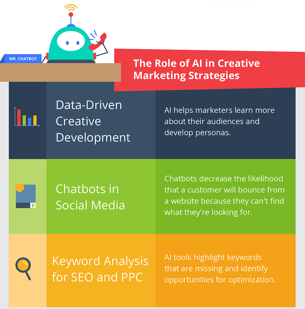 Infographic How Marketers Think AI Is Going to Affect the