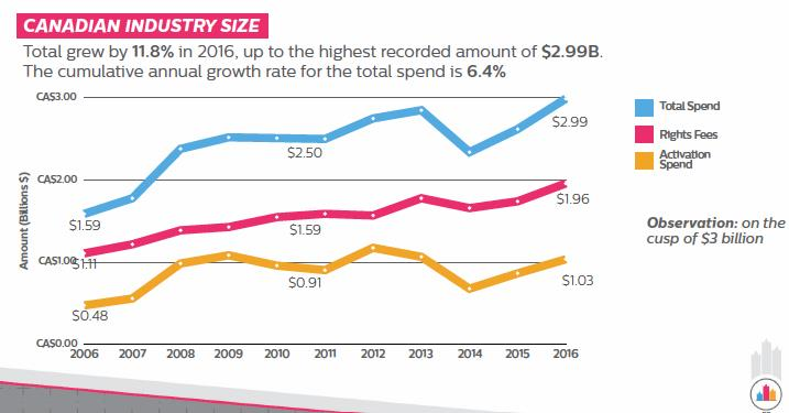 Canadian Industry Size - Total grew by 11.8% in 2016, up to the highest recorded amount of $2.99B. THe cumulative annual growth rate for the total spend is 6.4%.