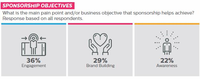 Sponsorship Objectives - What is the main pain point and/or business objective that sponsorship helps achieve? Response based on all respondents. 36% Engagement / 29% Brand Building / 22% Awareness