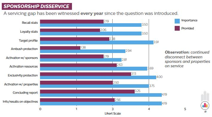 Sponsorship Disservice - A servicing gap has been witnessed every year since the question was introduced. Observation: continued disconnect between sponsors and properties on service