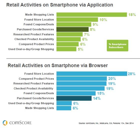 comscore retail activities