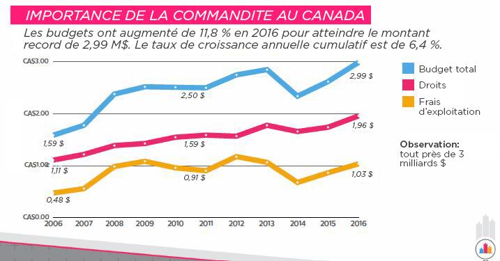 Importance de la commandite au Canada - Les budgets ont augmentéde 11,8 % en 2016 pour atteindre le montant record de 2,99 M$. Le taux de croissance annuelle cumulatif est de 6,4 %.